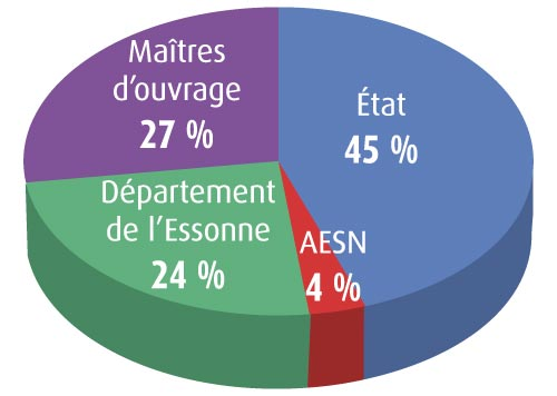 Répartition par financeur